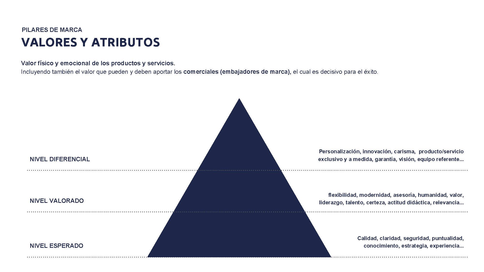 valores y atributos avertum